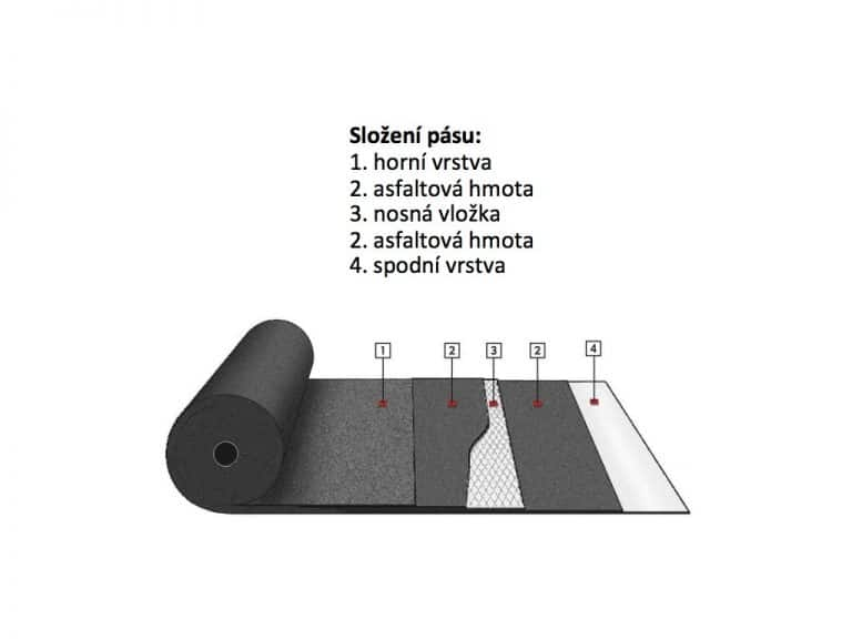 asfaltovy pas struktura