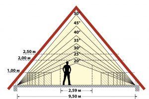 sklon strechy