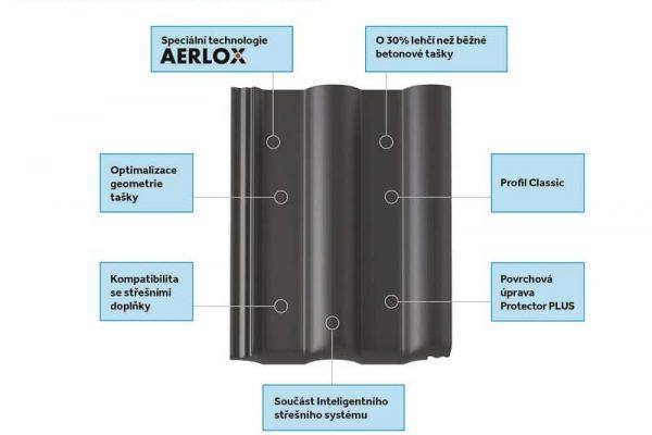 Aerlox ultra lehka stresni taska